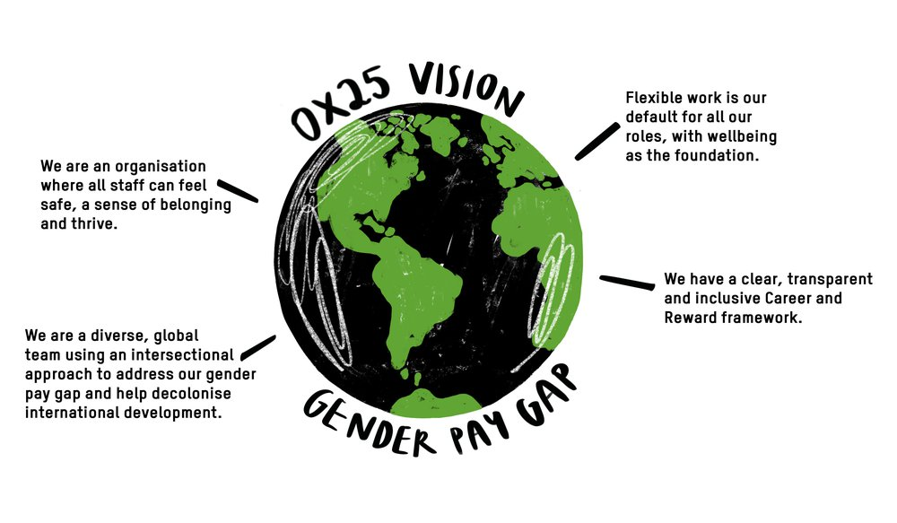 A picture of a globe with a text about the Oxfam vision for wellbeing and diversity and inclusion